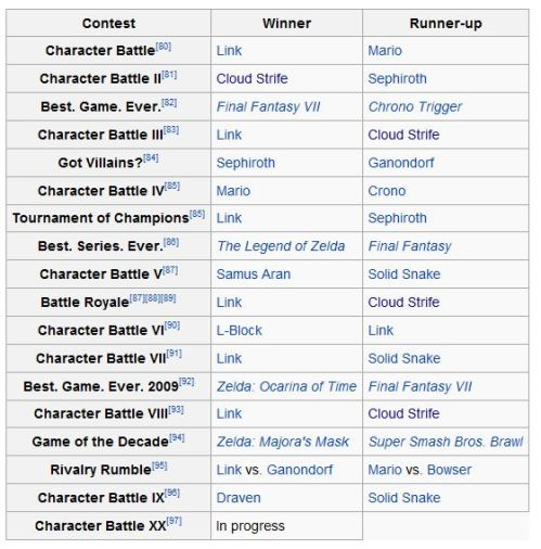gamefaqs character battles