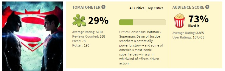 batman v superman rotten tomatoes 3rd world geeks