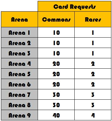 card requests