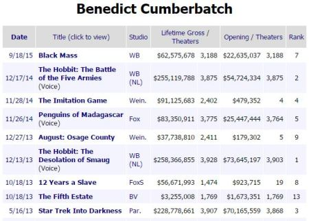 cumberbatch box office