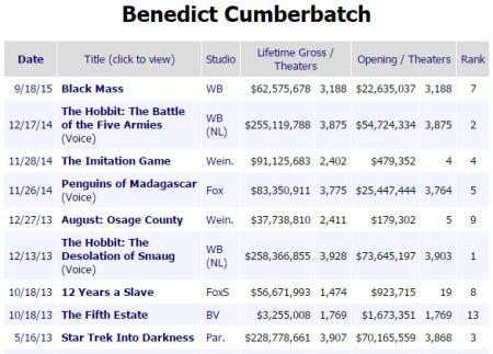cumberbatch box office
