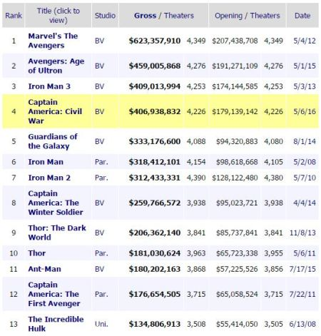 MCU box office