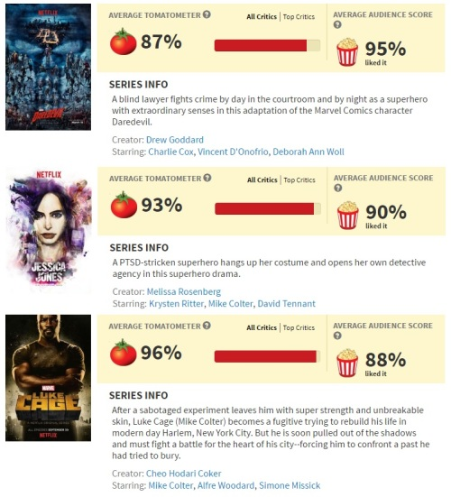 tomatometer-ratings